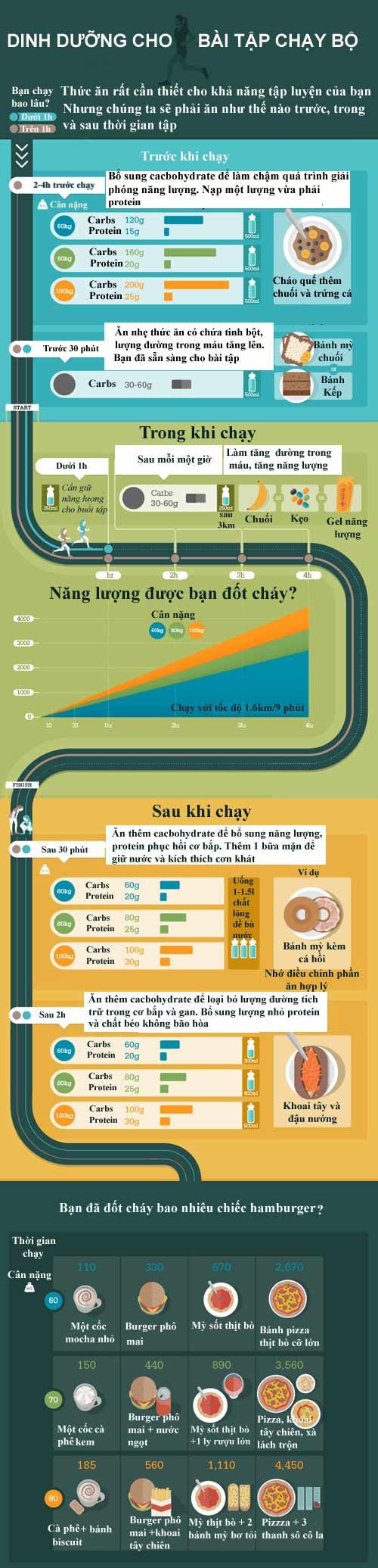 lịch trình kế hoạch, chế độ, bài tập chạy bộ giảm cân giảm mỡ bụng dưới trong 1 tuần, 1 tháng