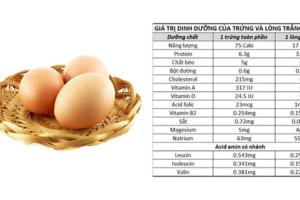 1 quả trứng gà bao nhiêu calo? 1 quả trứng vịt bao nhiêu calo? – Bật mí lượng calo bí ẩn đằng sau lớp vỏ